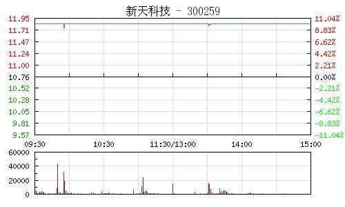 新天科技(300259)行情走勢圖
