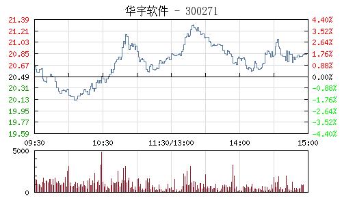 華宇軟體(300271)行情走勢圖