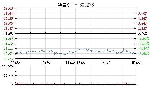 華昌達(300278)行情走勢圖