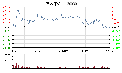 漢鼎宇佑(300300)行情走勢圖