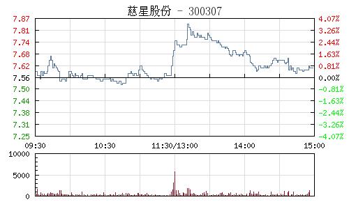 慈星股份(300307)行情走勢圖