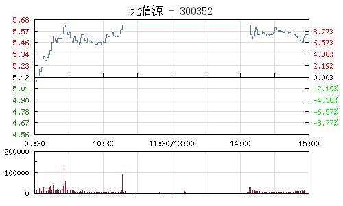 北信源(300352)行情走勢圖
