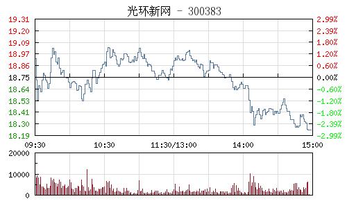光環新網(300383)行情走勢圖