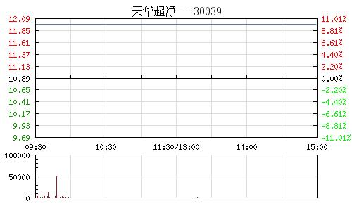 天華超凈(300390)行情走勢圖