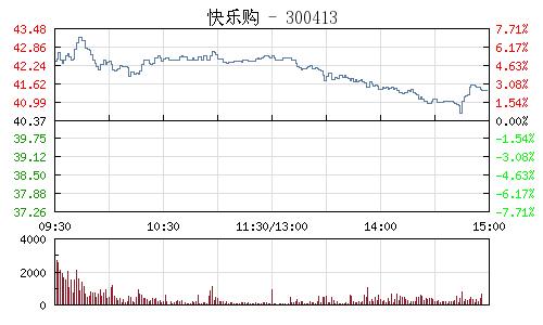 快樂購(300413)行情走勢圖