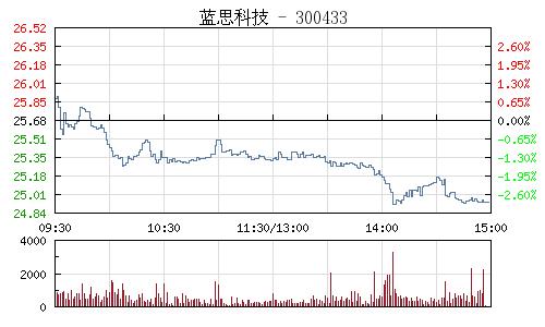 藍思科技(300433)行情走勢圖