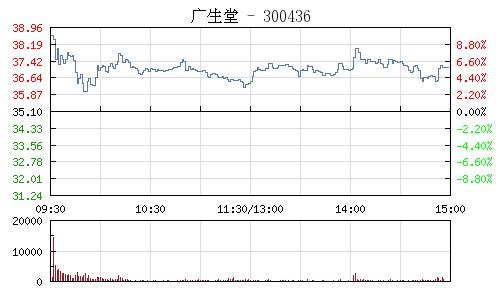 廣生堂(300436)行情走勢圖