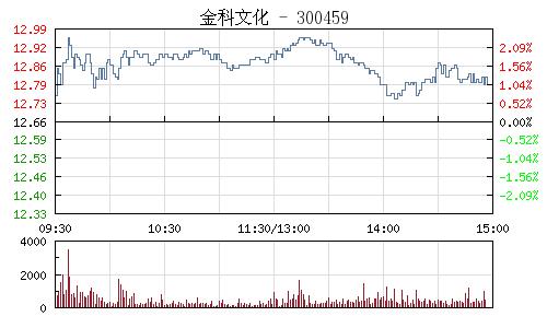 金科文化(300459)行情走勢圖