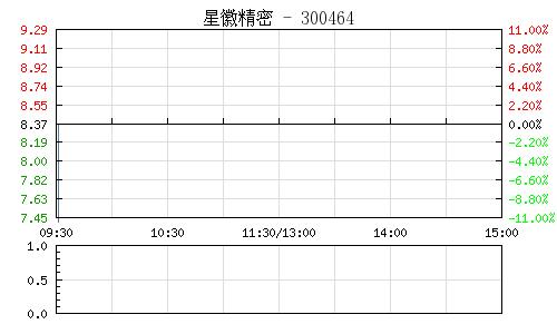 星徽精密(300464)行情走勢圖