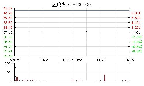 藍曉科技(300487)行情走勢圖