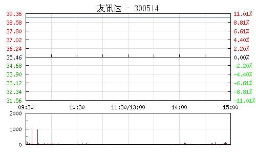 友訊達(300514)行情走勢圖