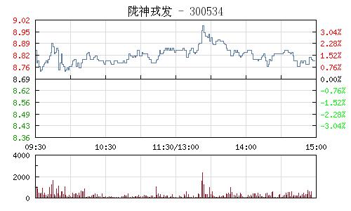 隴神戎發(300534)行情走勢圖