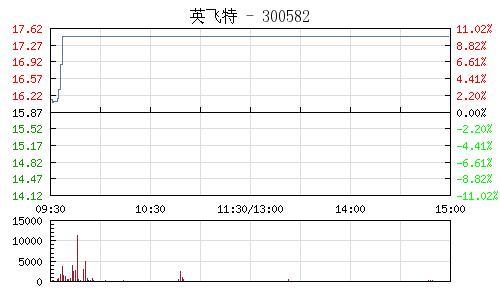 英飛特(300582)行情走勢圖