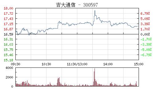吉大通信(300597)行情走勢圖