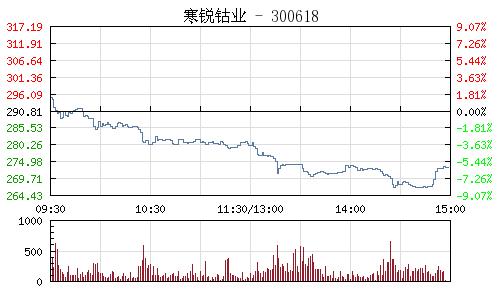 寒銳鈷業(300618)行情走勢圖