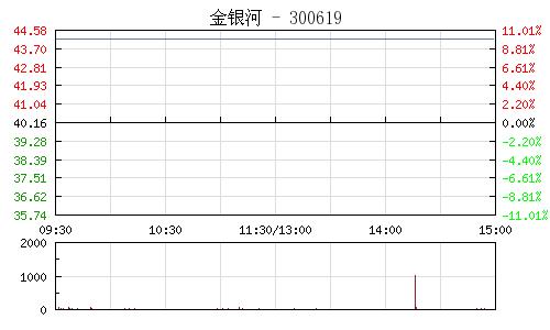 金銀河(300619)行情走勢圖