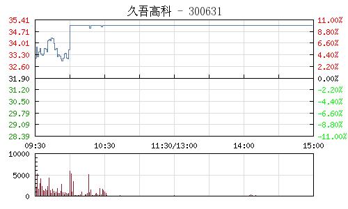 久吾高科(300631)行情走勢圖