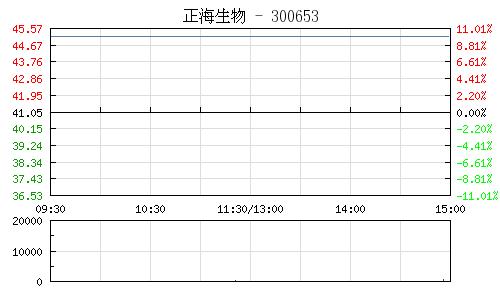 正海生物(300653)行情走勢圖