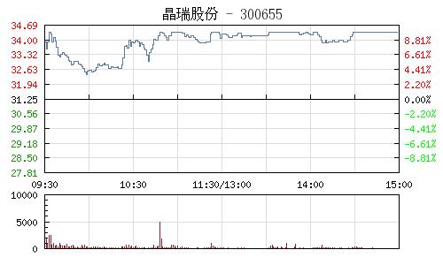 晶瑞股份(300655)行情走勢圖