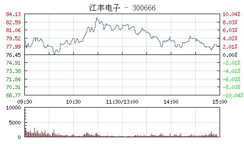 江豐電子(300666)行情走勢圖