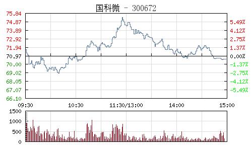 國科微(300672)行情走勢圖