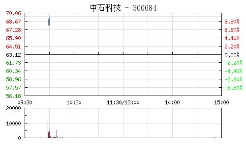 中石科技(300684)行情走勢圖