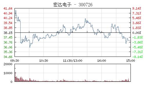 宏達電子(300726)行情走勢圖