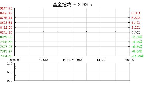 深市基金指數399305行情走勢圖