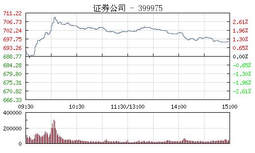 證券公司399975行情走勢圖