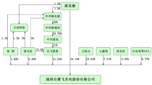 发行人股权结构图